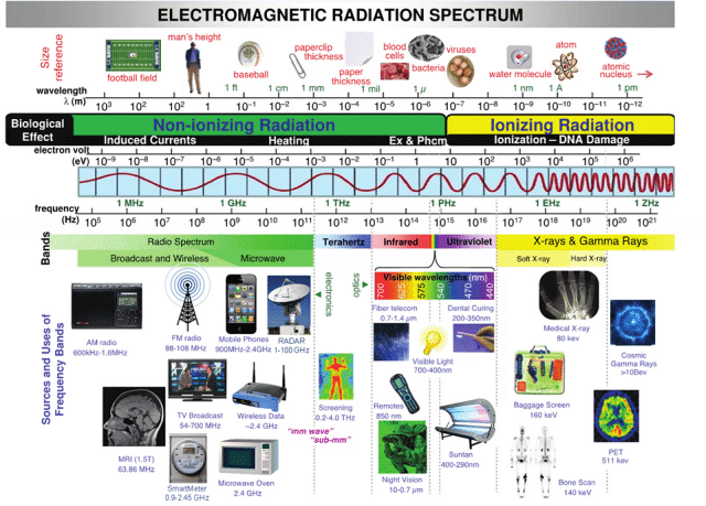 electromagnetic-radiation-spectrum
